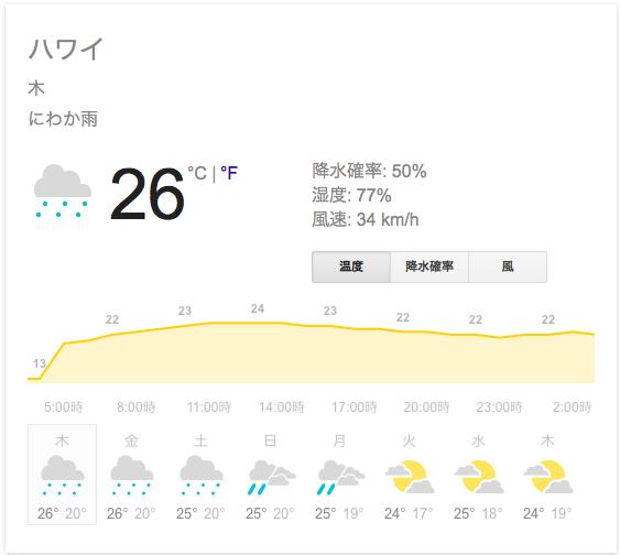 ホノルルの今日の天気