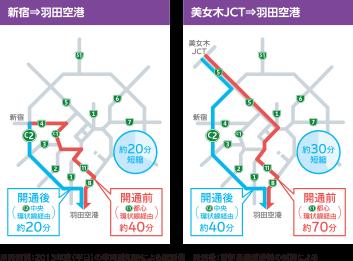 首都高 環状線開通による羽田空港までの短縮時間