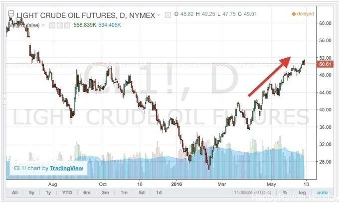 6月の原油の価格